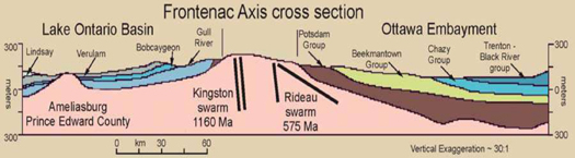 Frontenac Axis cross section