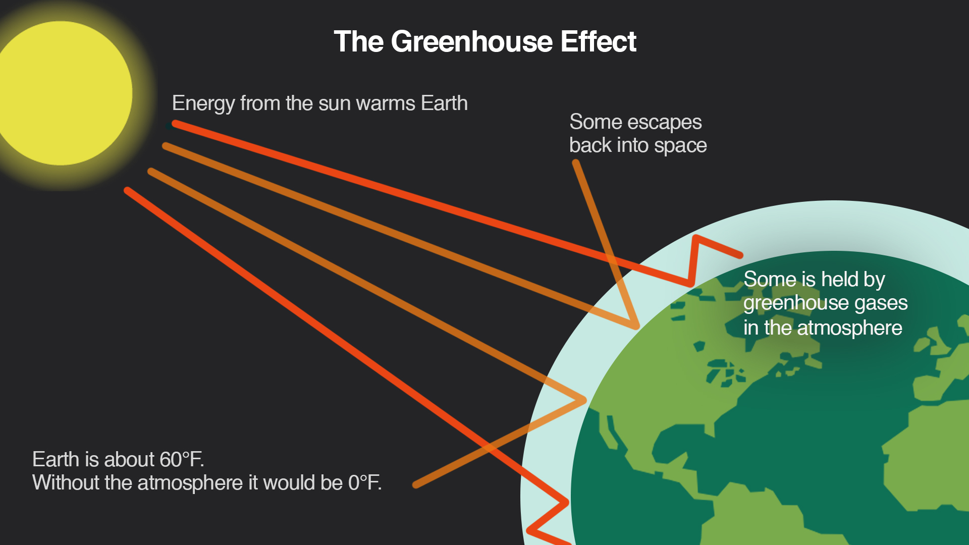 Greenhouse gas effect infographic.