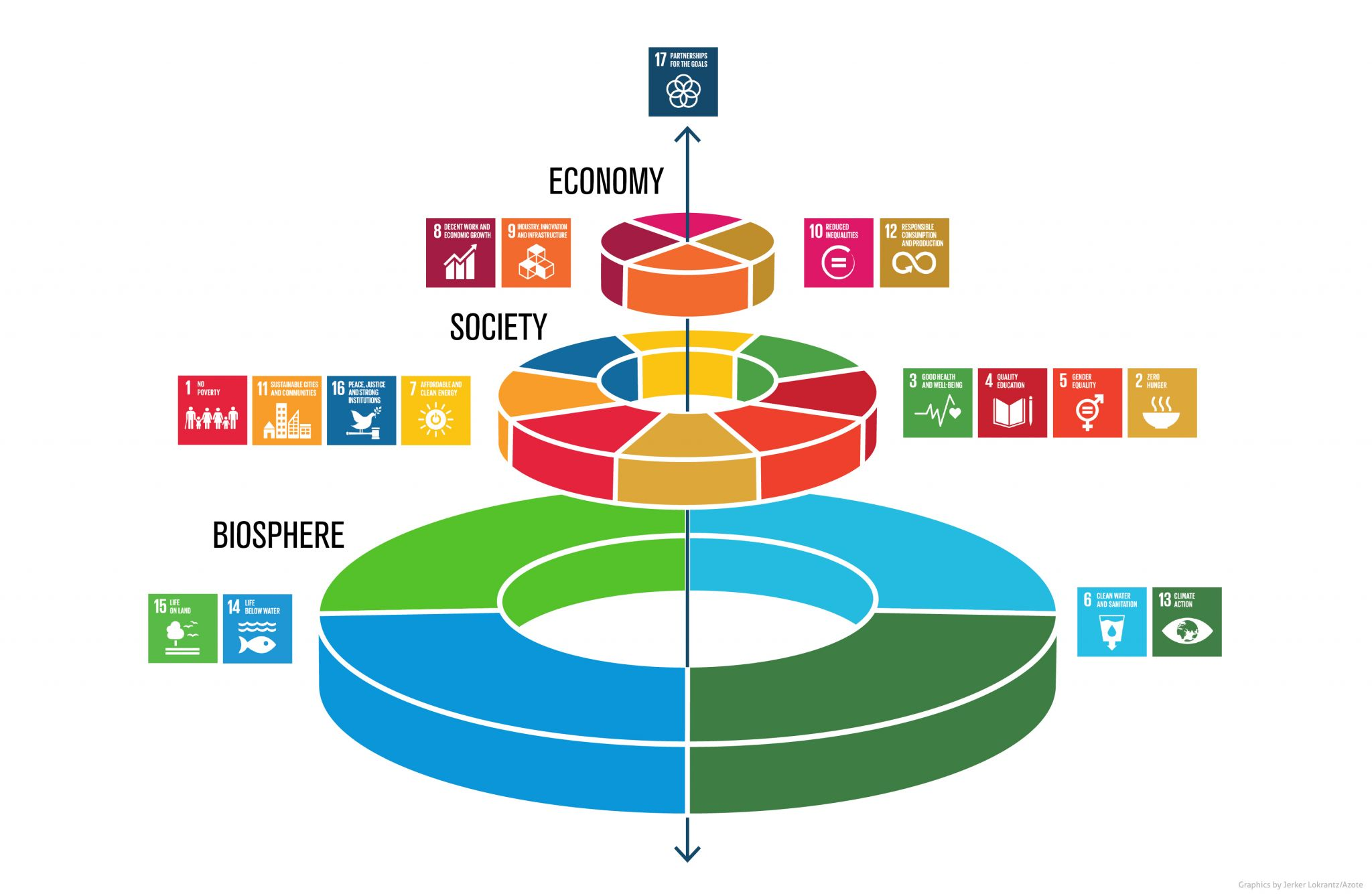 Wedding cake model of the United Nations Sustainable Development Goals.